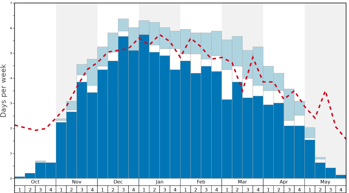 Average Snow Conditions in Mount Fuji Graph. (Updated on: 2020-11-22)