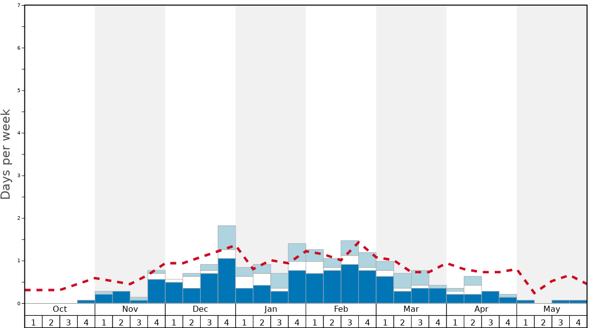 Average Snow Conditions in Mountain High resort Graph. (Updated on: 2020-09-20)