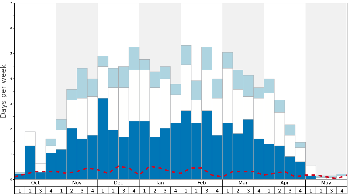 Average Snow Conditions in Baldy Mountain Resort Graph. (Updated on: 2020-10-25)