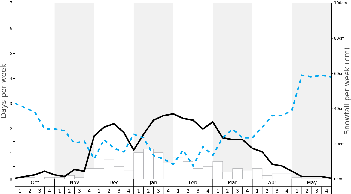 Average Snowfall in Oberaudorf Graph. (Updated on: 2020-03-29)