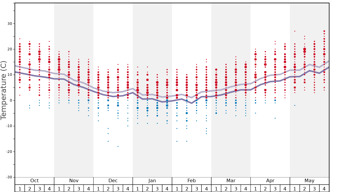 Average Temperatures in Oberaudorf Graph. (Updated on: 2020-03-29)