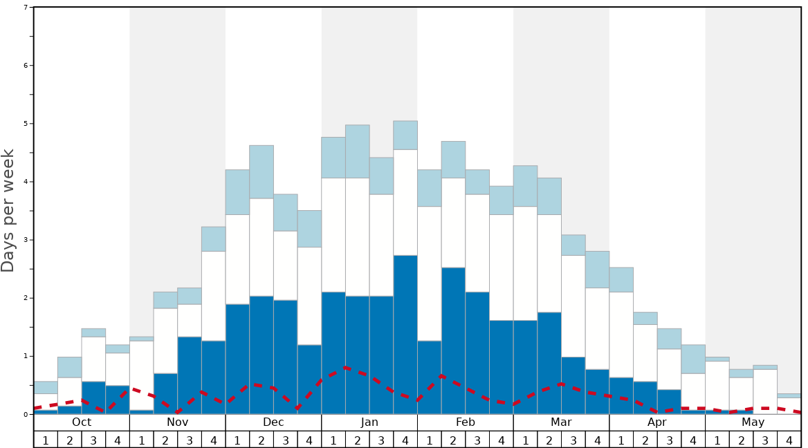Average Snow Conditions in Obertauern Graph. (Updated on: 2020-08-09)