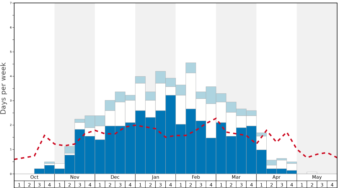 Average Snow Conditions in Okemo Mountain Graph. (Updated on: 2020-09-13)