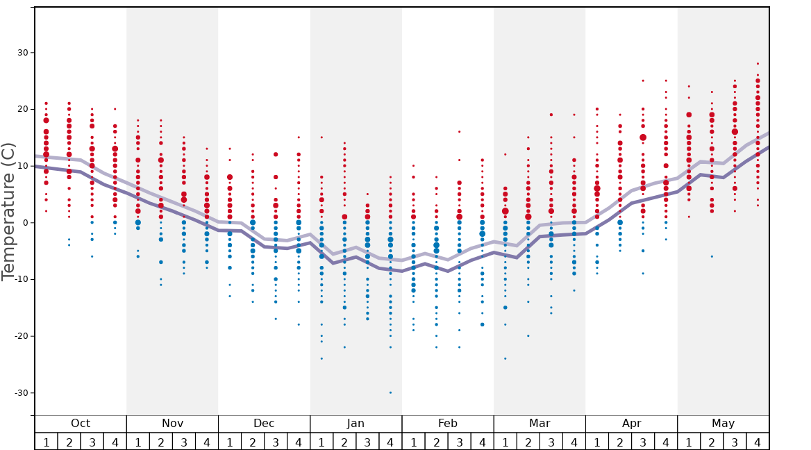 Average Temperatures in Okemo Mountain Graph. (Updated on: 2020-09-13)