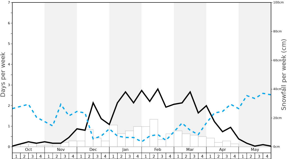 Average Snowfall in Oteshevo Graph. (Updated on: 2020-05-24)