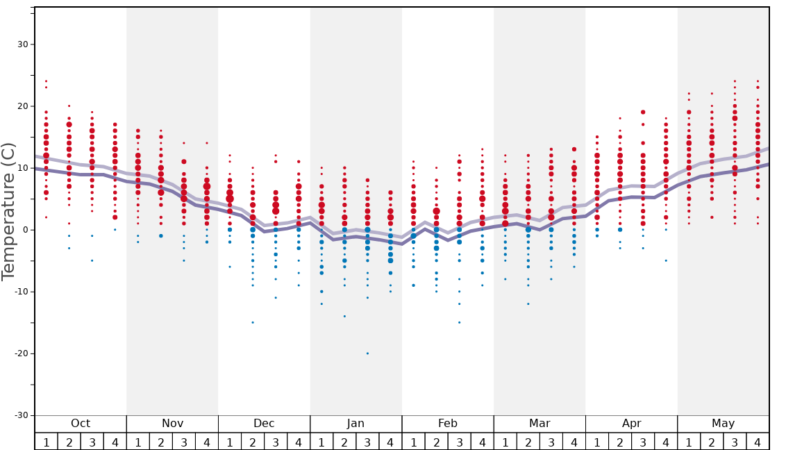 Average Temperatures in Oteshevo Graph. (Updated on: 2020-05-24)