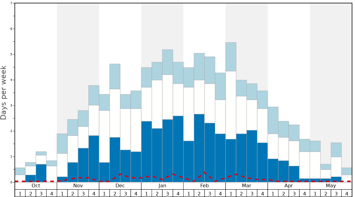 Average Snow Conditions in Ovronnaz Graph. (Updated on: 2020-02-23)