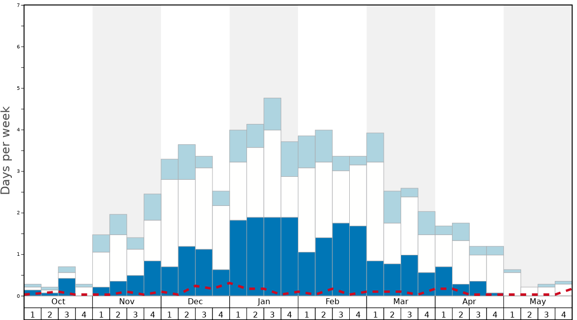 Average Snow Conditions in Oz en Oisans Graph. (Updated on: 2020-07-05)