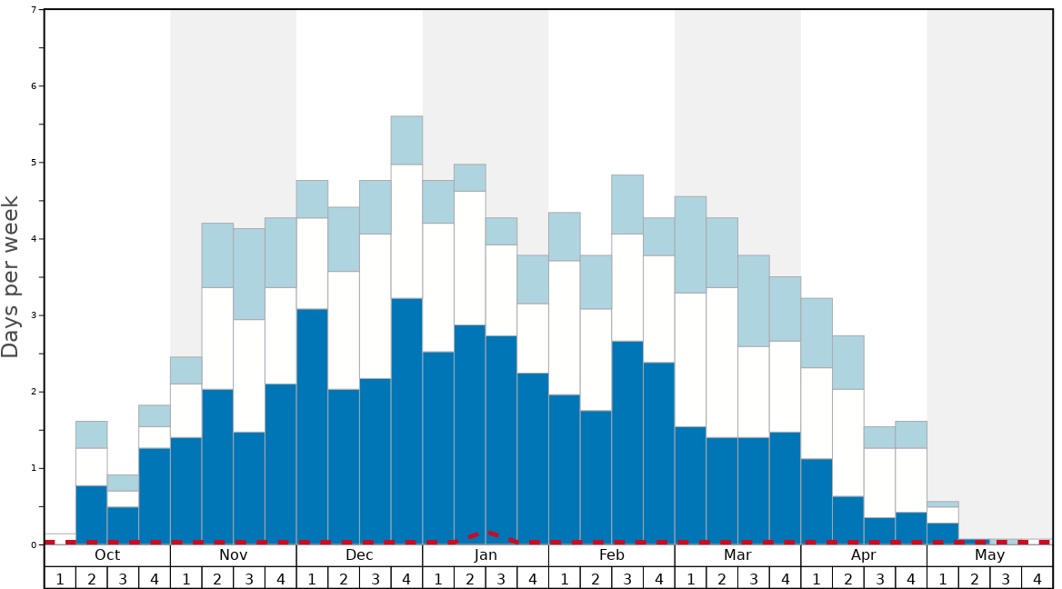 Average Snow Conditions in Panorama Mountain Resort Graph. (Updated on: 2020-08-02)