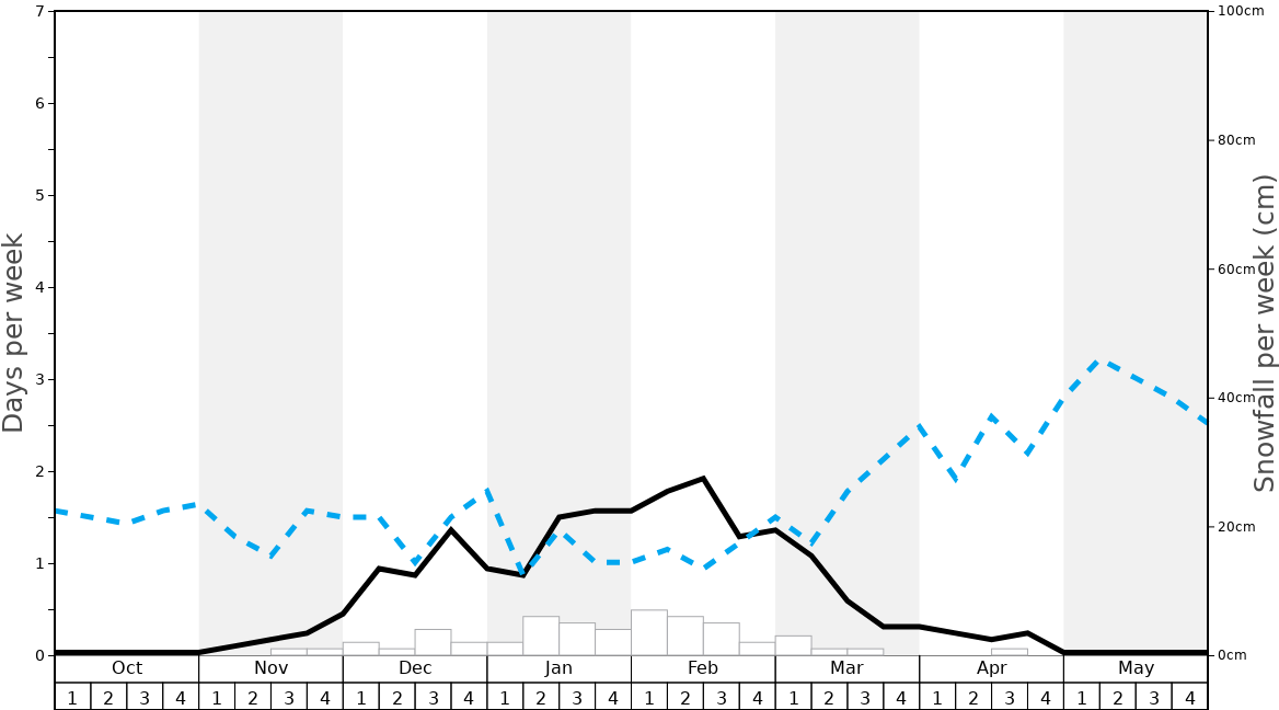 Average Snowfall in Paoli Peaks Graph. (Updated on: 2020-09-20)