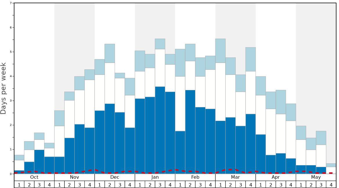 Average Snow Conditions in Passo Tonale Graph. (Updated on: 2020-09-20)