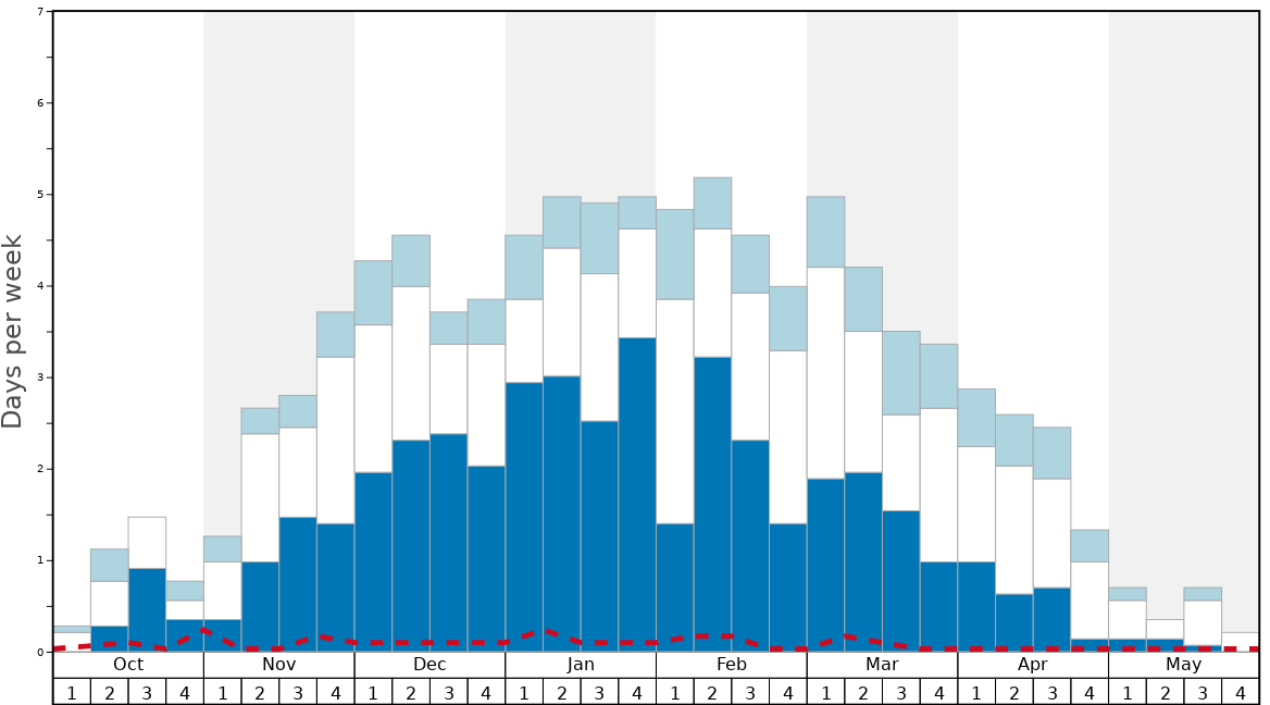 Average Snow Conditions in Passo San Pellegrino Graph. (Updated on: 2020-05-24)