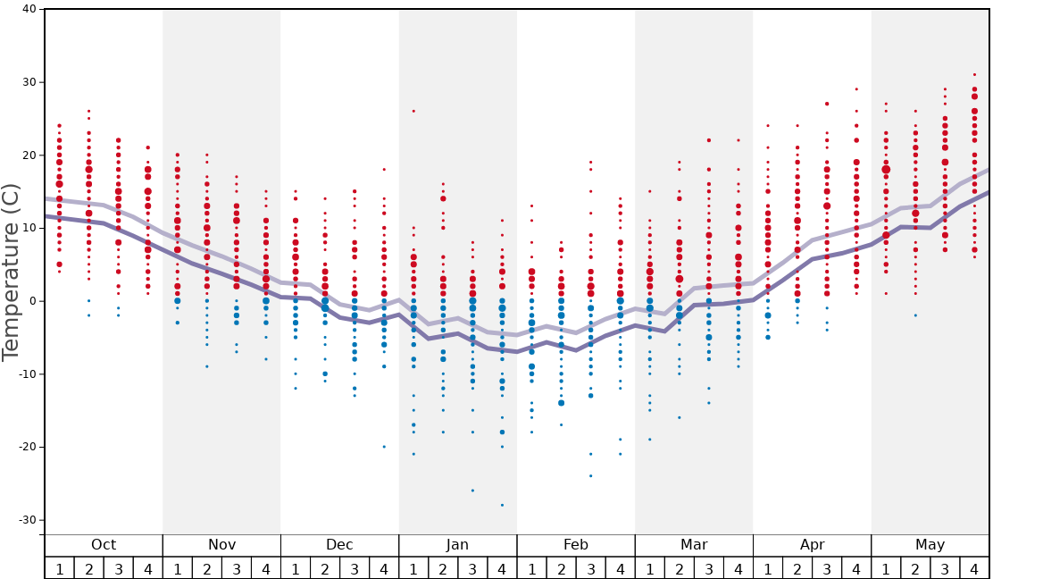 Average Temperatures in Pats Peak Graph. (Updated on: 2020-07-05)