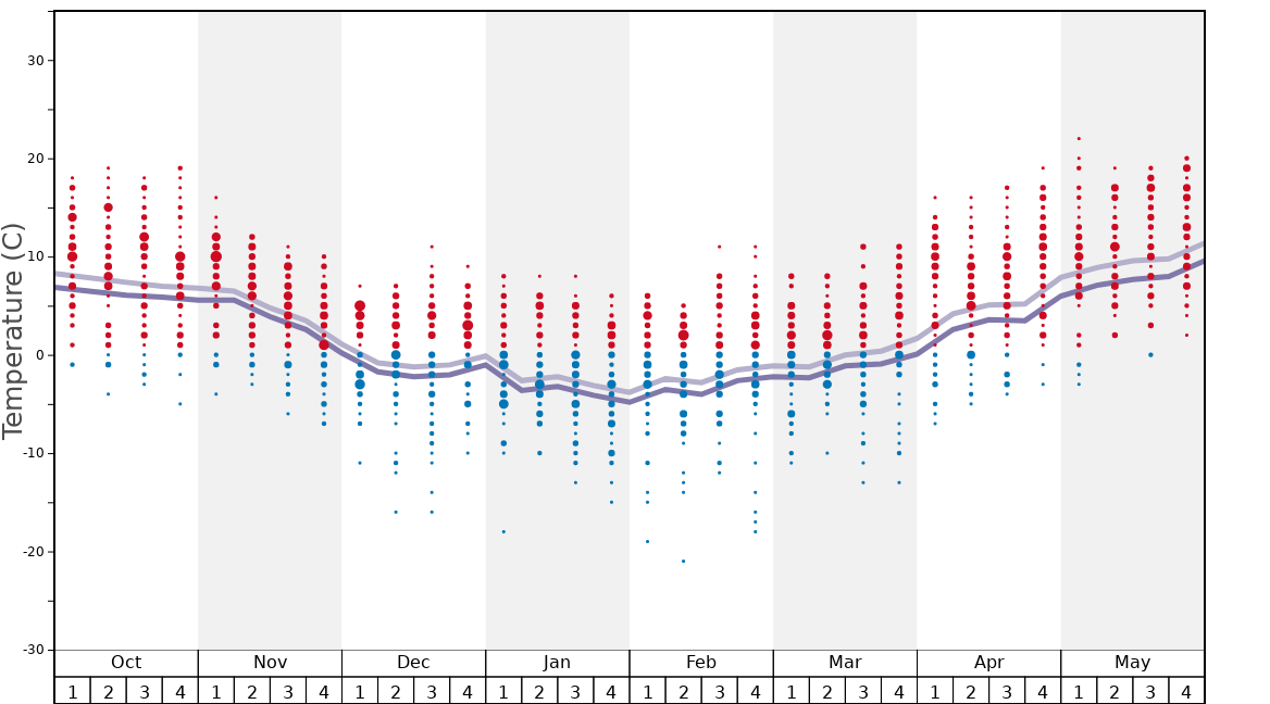 Average Temperatures in Pilsko Graph. (Updated on: 2020-11-22)
