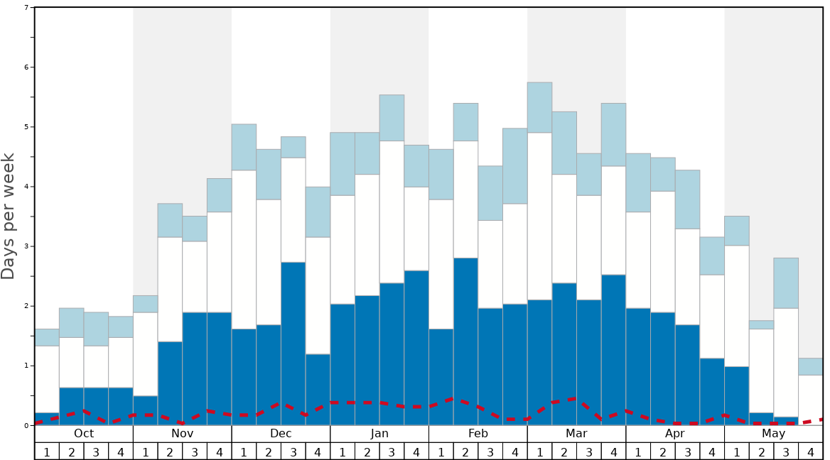 Average Snow Conditions in Pitztal Glacier Graph. (Updated on: 2020-11-29)