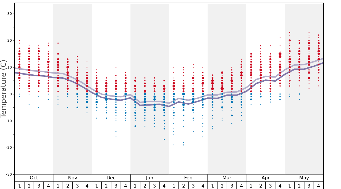 Average Temperatures in Podobovets Graph. (Updated on: 2021-05-16)