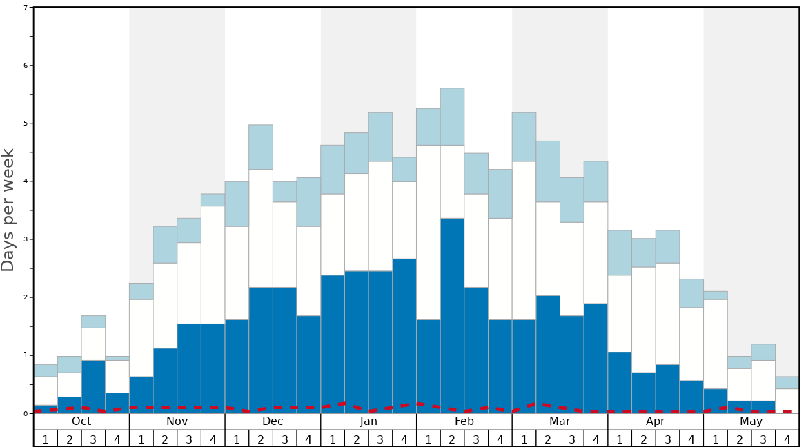 Average Snow Conditions in Pontresina Graph. (Updated on: 2020-07-05)