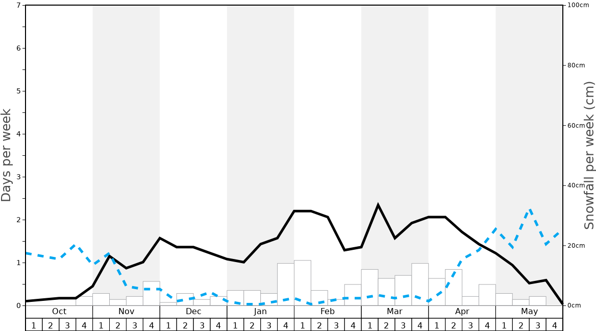 Average Snowfall in Port Del Comte Graph. (Updated on: 2021-02-28)