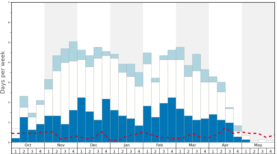 Average Snow Conditions in Powder King Graph. (Updated on: 2020-04-05)
