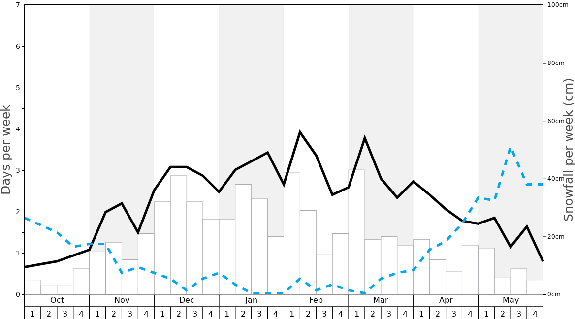 Average Snowfall in Praz De Lys Sommand Graph. (Updated on: 2021-01-10)
