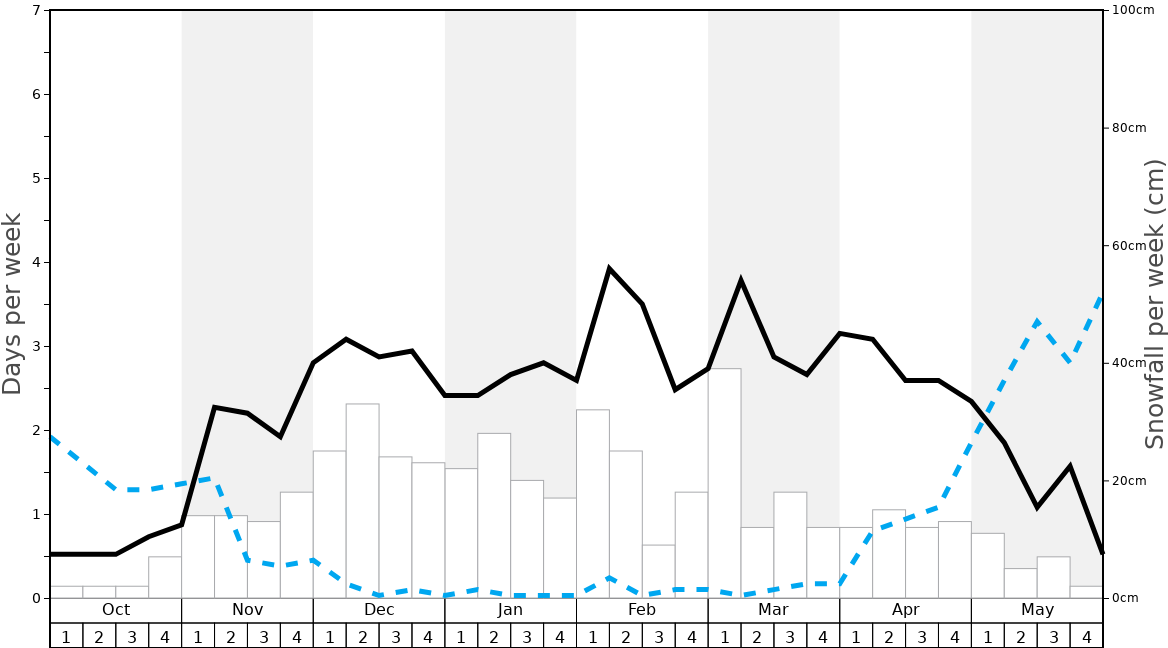 Average Snowfall in Puy St Vincent Graph. (Updated on: 2020-08-02)