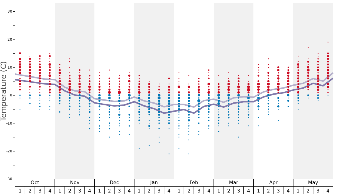 Average Temperatures in Puy St Vincent Graph. (Updated on: 2020-08-02)