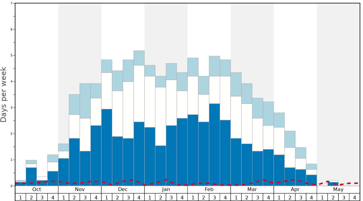 Average Snow Conditions in Red Mountain Resort Graph. (Updated on: 2021-04-18)