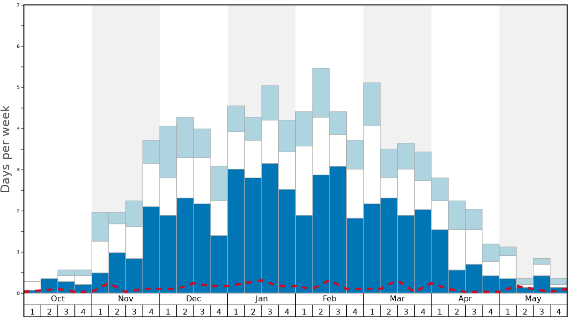 Average Snow Conditions in Risoul Graph. (Updated on: 2021-04-18)