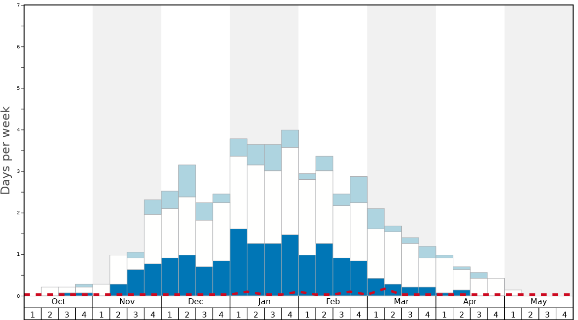 Average Snow Conditions in Rohrmoos Graph. (Updated on: 2020-03-29)