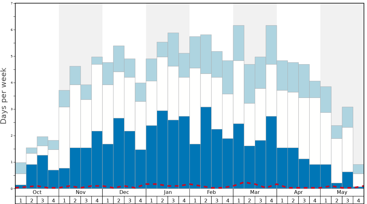Average Snow Conditions in Saas Fee Graph. (Updated on: 2020-08-02)