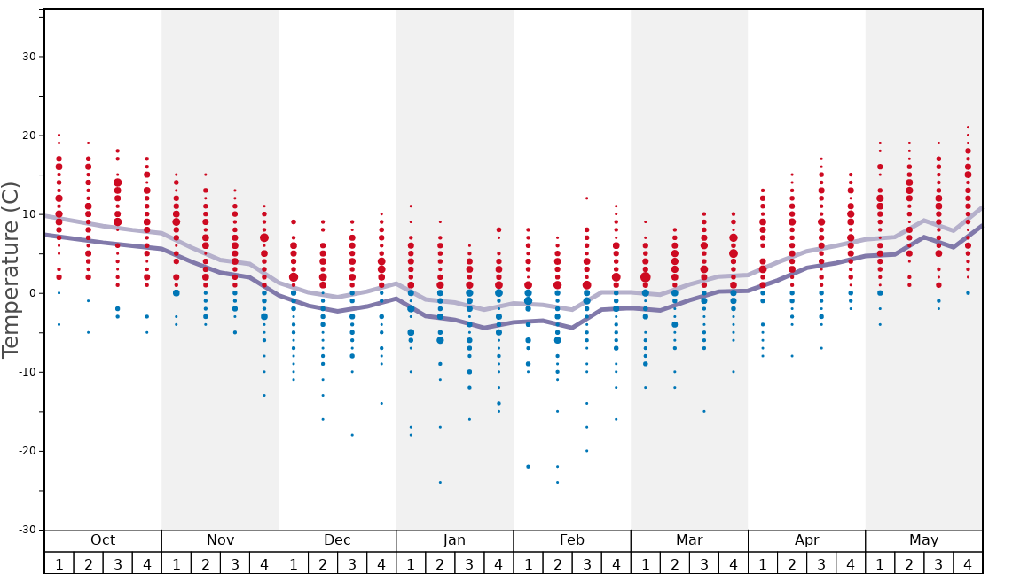 Average Temperatures in Samoens Graph. (Updated on: 2020-08-02)
