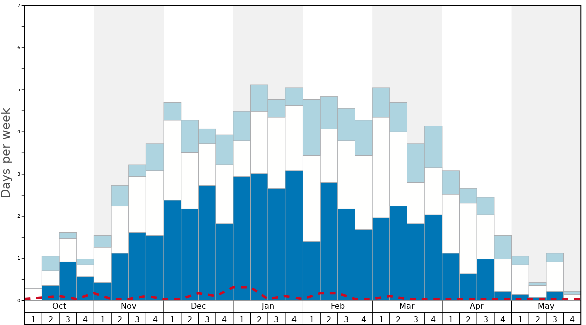 Average Snow Conditions in San Cassiano (Alta Badia) Graph. (Updated on: 2020-09-20)