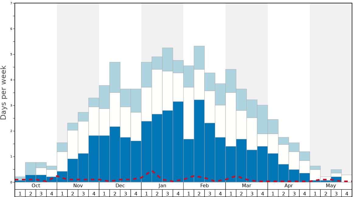 Average Snow Conditions in San Bernardino Graph. (Updated on: 2020-08-09)