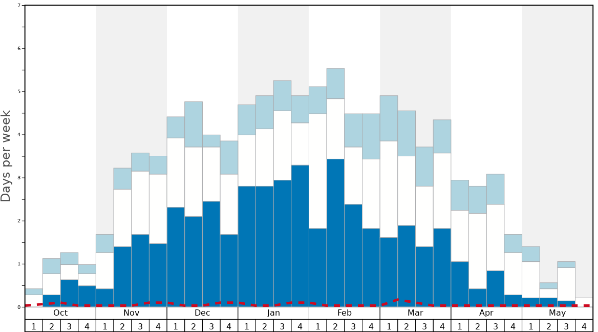 Average Snow Conditions in Santa Caterina Valfurva Graph. (Updated on: 2020-09-20)