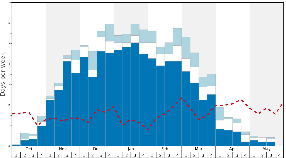 Average Snow Conditions in Ski Rio Graph. (Updated on: 2020-02-23)