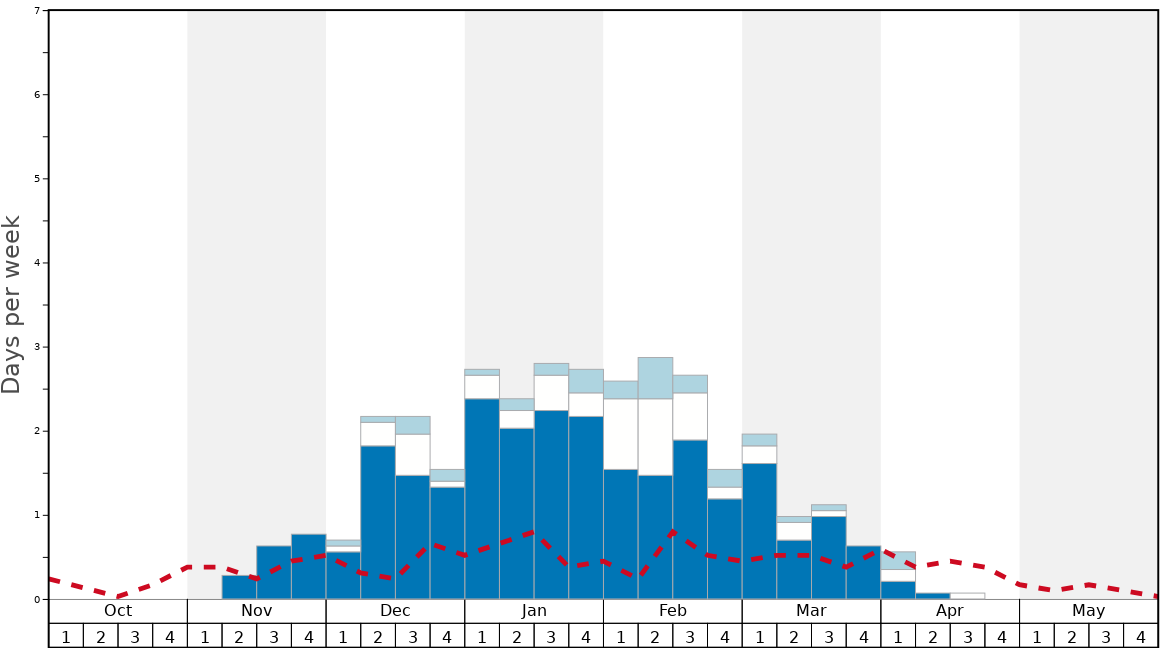 Average Snow Conditions in Ski Sundown Graph. (Updated on: 2020-10-18)