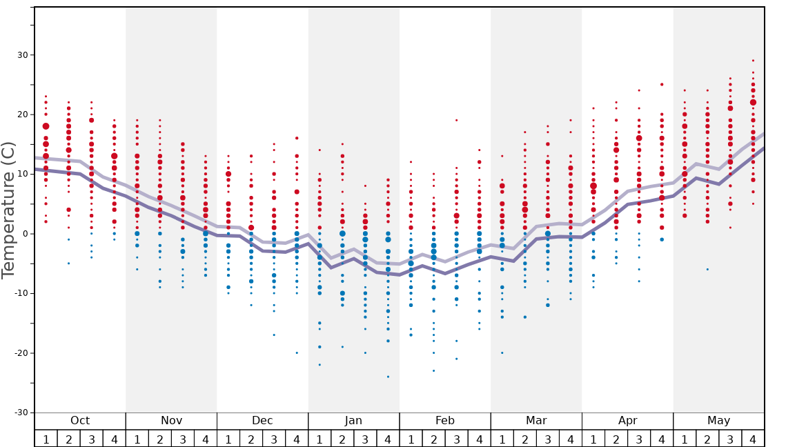 Average Temperatures in Ski Windham Graph. (Updated on: 2020-09-20)