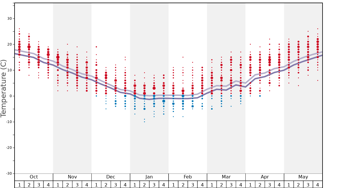 Average Temperatures in Sky Shishiku Graph. (Updated on: 2020-05-24)