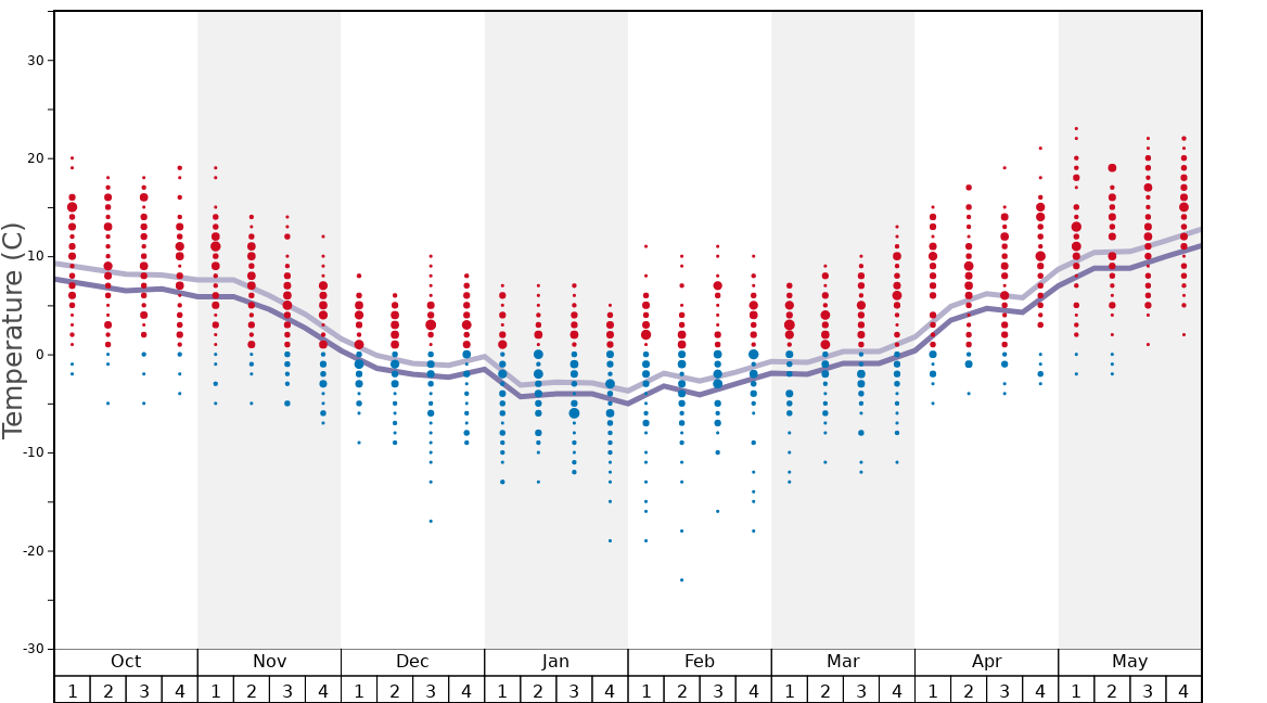 Average Temperatures in Slavsko Graph. (Updated on: 2020-02-23)