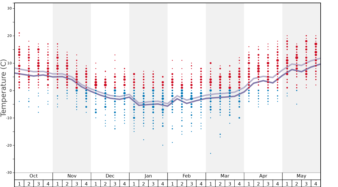 Average Temperatures in Sovata Graph. (Updated on: 2020-09-20)