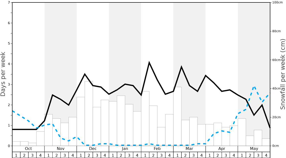 Average Snowfall in St Martin de Belleville Graph. (Updated on: 2020-08-02)