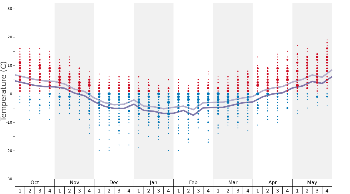 Average Temperatures in St Michael Graph. (Updated on: 2020-08-02)