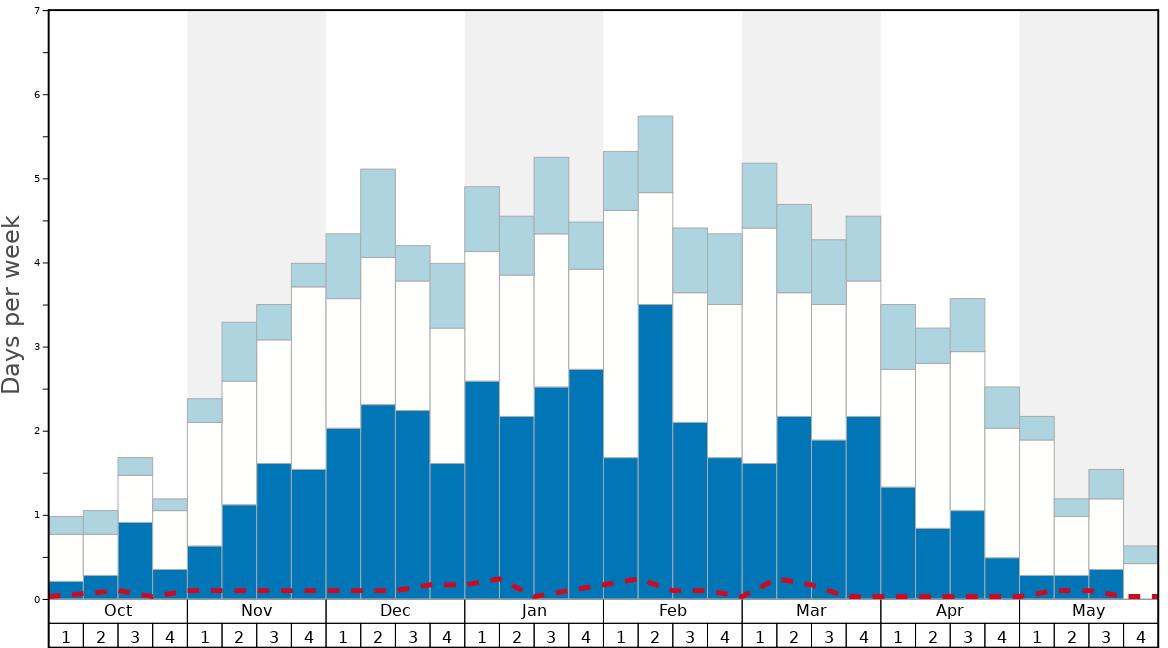 Average Snow Conditions in St Moritz Graph. (Updated on: 2020-10-25)