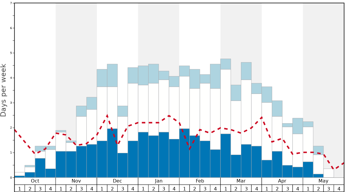 Average Snow Conditions in Storlien Graph. (Updated on: 2020-07-05)