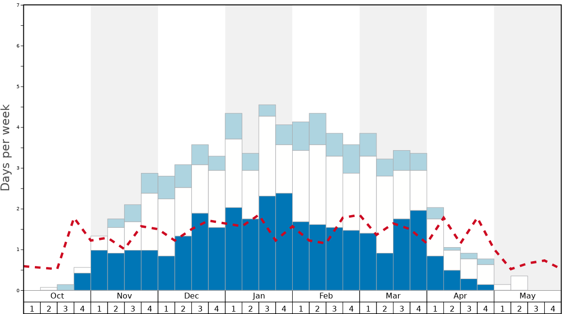Average Snow Conditions in Stowe Graph. (Updated on: 2020-09-20)