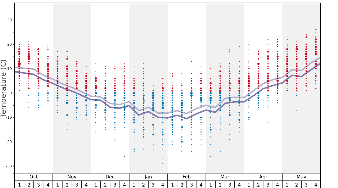 Average Temperatures in Stowe Graph. (Updated on: 2020-09-20)