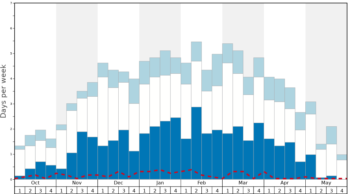 Average Snow Conditions in Stubai Glacier Graph. (Updated on: 2020-08-02)