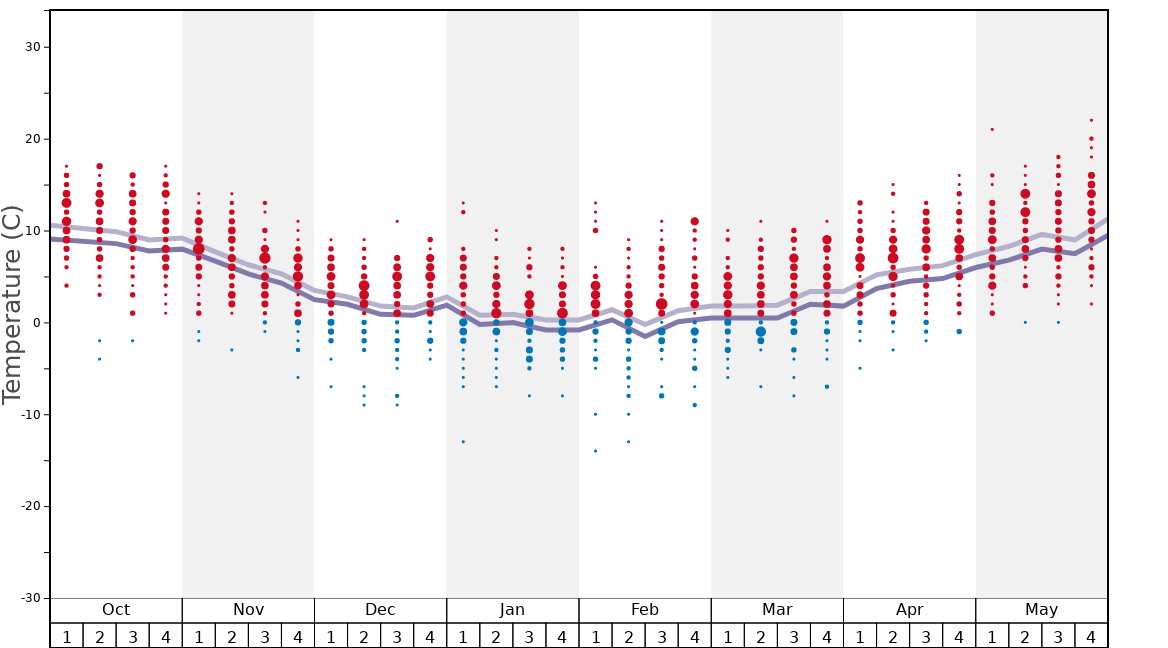 Average Temperatures in Subiaco Monte Livata Graph. (Updated on: 2020-07-05)