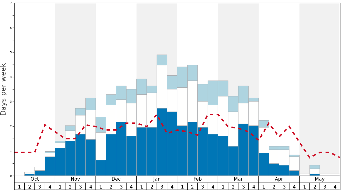 Average Snow Conditions in Sugarbush Graph. (Updated on: 2020-09-20)