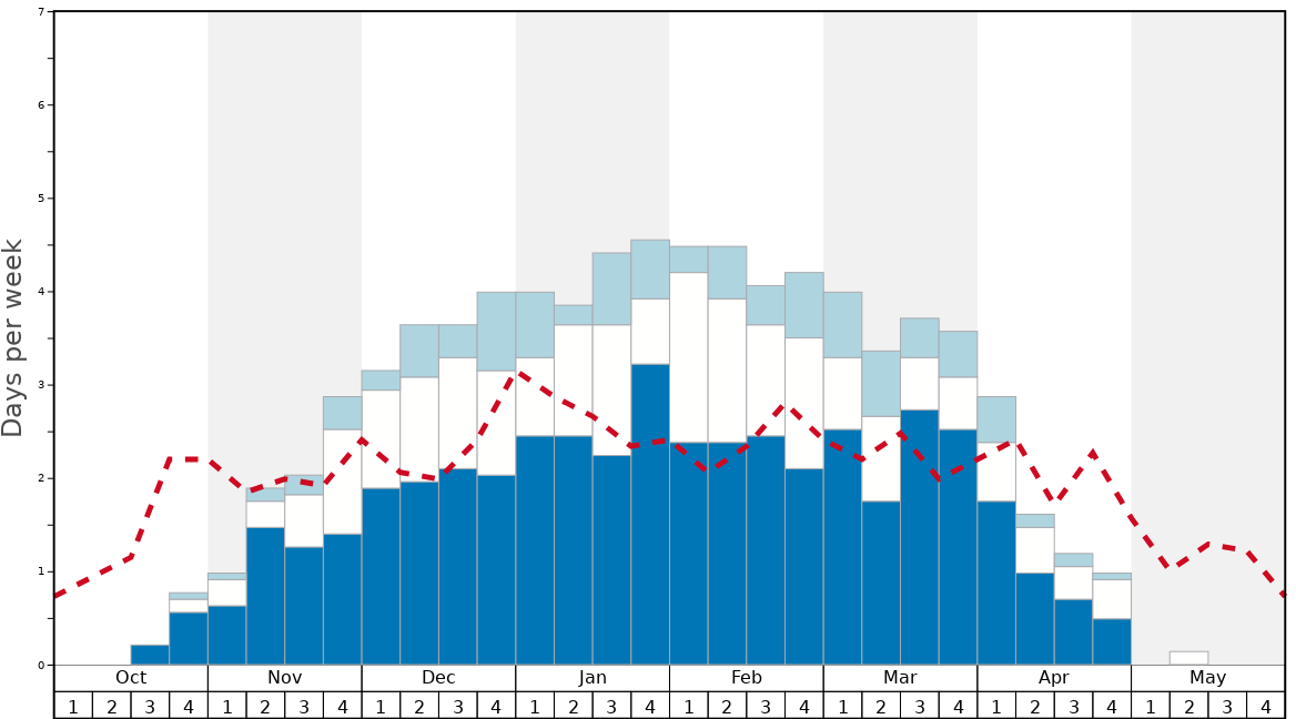 Average Snow Conditions in Sugarloaf Graph. (Updated on: 2020-07-05)